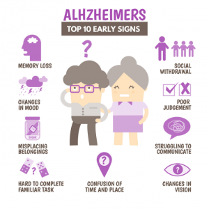Top 10 early signs of Alzheimers Disease